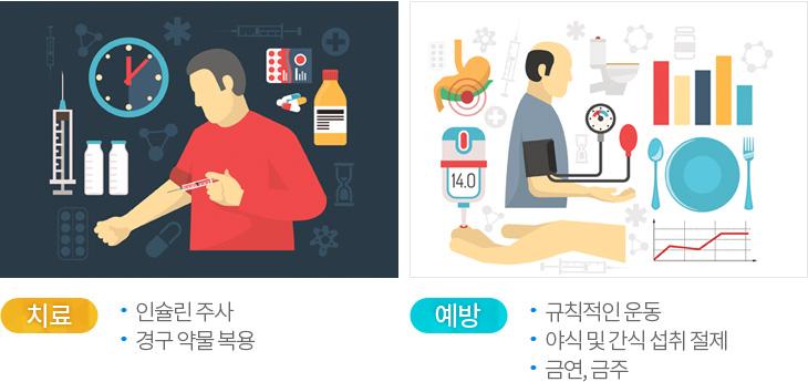 당뇨병치료및 예방, 치료: 인슐린주사, 경구 약물복용, 예방: 규칙저인운동, 야식 및 간식 섭취절제, 금연, 금주