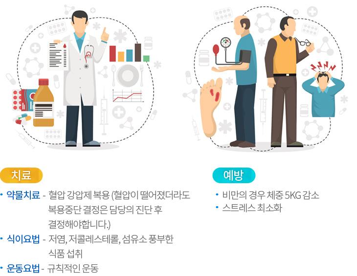 고혈압치료및예방: 약물치료 : 혈압 강압제 복용, 식이요법 : 저염, 저콜레스테롤, 섬유소 풍부한 식품 섭취,운동요법 : 규칙적인 운동,예방:  비만의 경우 체중 5kg 감소,스트레스 최소화
